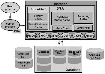 Generally, Oracle RDBMS (Relation Database Management System) Architecture  Consist Of Following Components: Memory, Processes, And Files.