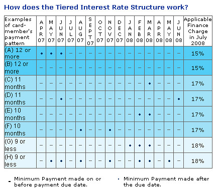 New Credit Card Interest Structure