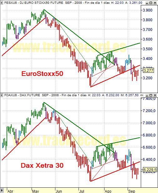 Estrategia índices Eurex 15 septiembre 2008, EuroStoxx50 y Dax Xetra