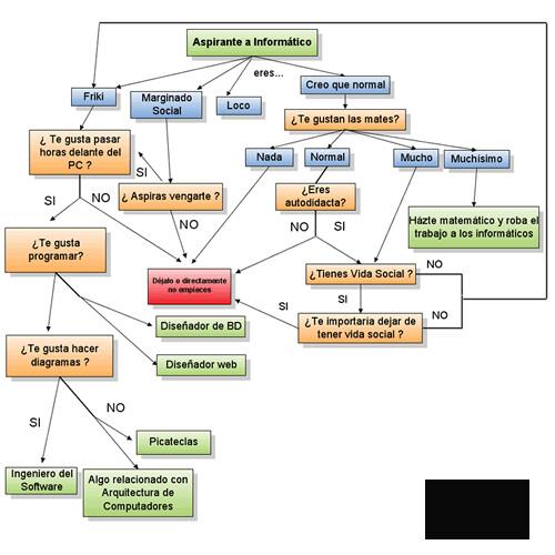 Diagrama-informatico