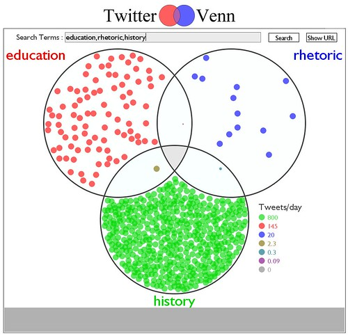 Twitter Venn: Rhetoric, Education, History