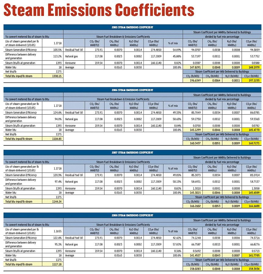 Steam emissions coefficients (Mayoral challenge Oct 2009)