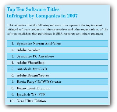 Adobe Photoshop, Acrobat, y Dreamweaver en el top ten del software más pirateado por las empresas ceslava 0