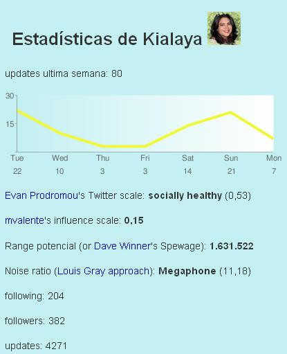 Estadísticas de Kialaya