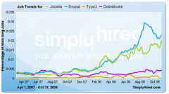 Trends of demand different Open Source CMS-es