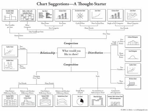 How to Choose Chart Types