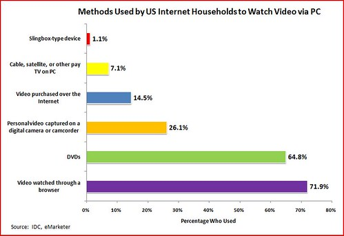 Methods Used to Watch Video on a PC