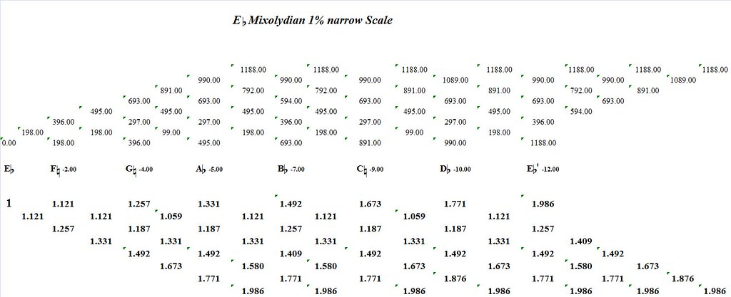 EFlatMixolydian1PercentNarrow-interval-analysis