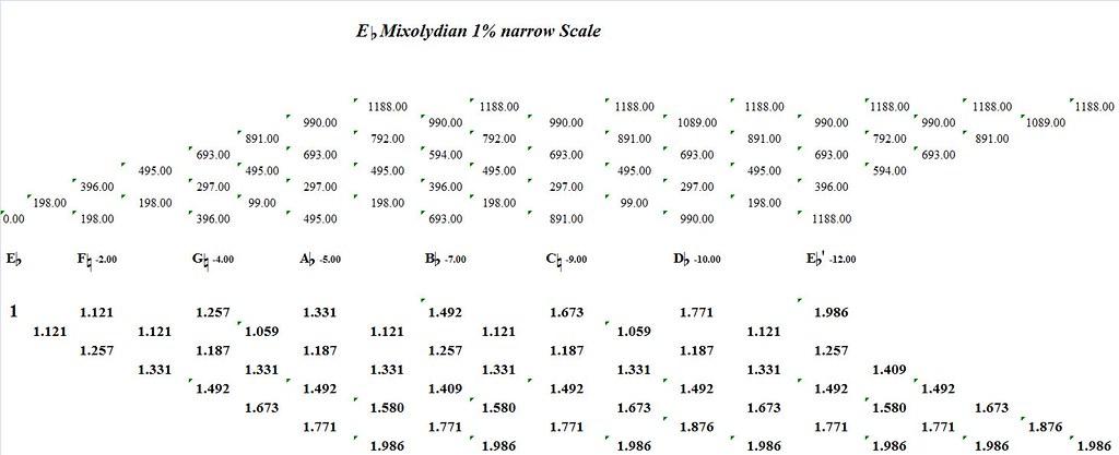 EFlatMixolydian1PercentNarrow-interval-analysis
