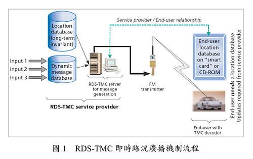 RDS-TMC (by tenz1225)