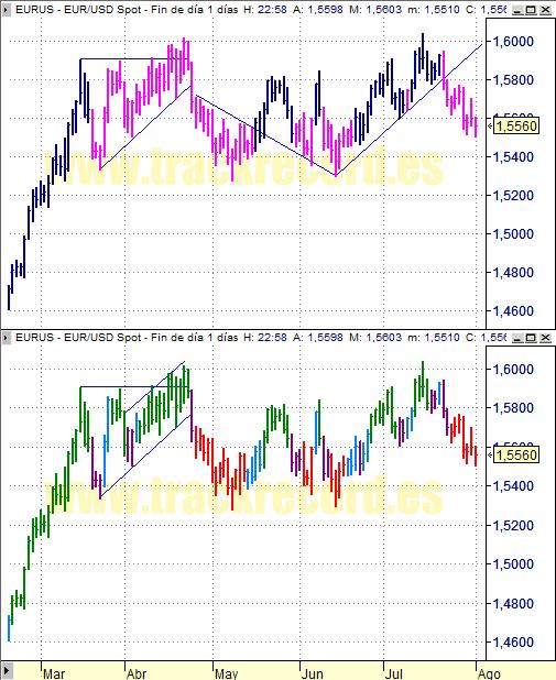 Estrategia cambio divisa Euro Dólar EurUsd (4 agosto 2008)