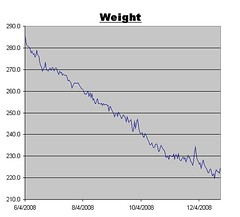 Weight Graph for December 26, 2008