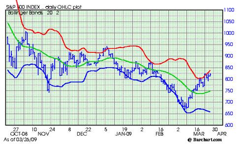 S an P 500 Chart 326