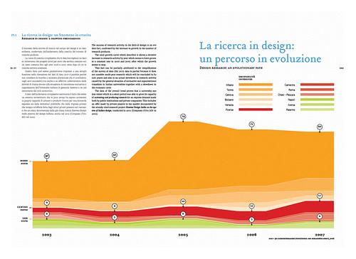 DRM by densitydesign.