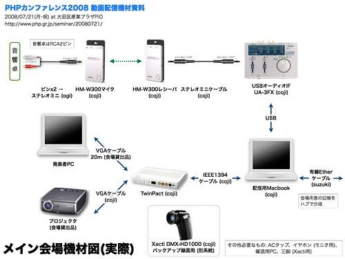 PHPCon2008配信機材図 (メイン会場)