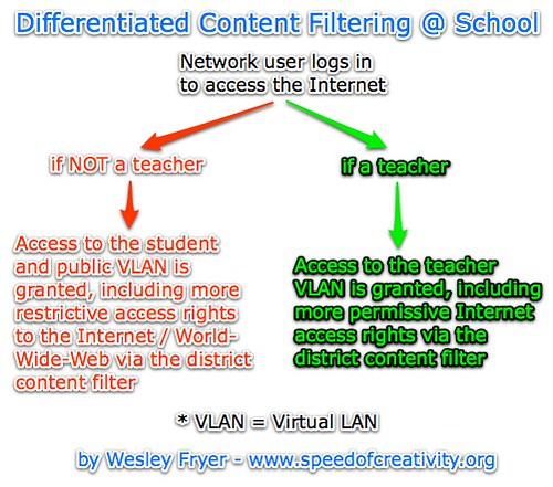 Differentiated Content Filtering @ School