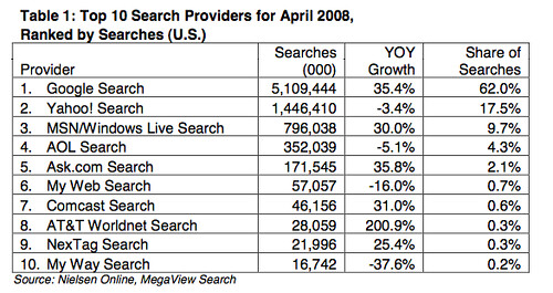 Nielsen search market share