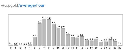 Tweetrush Data on My Day