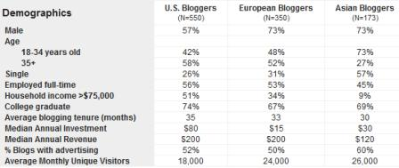 Technorati - blogging stats