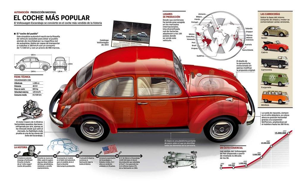 El Volkswagen
