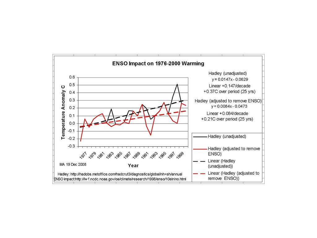 Skeptics: make your best case  Part II   Climate Etc