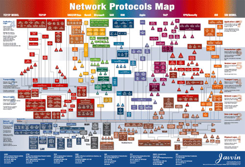 network-protocols