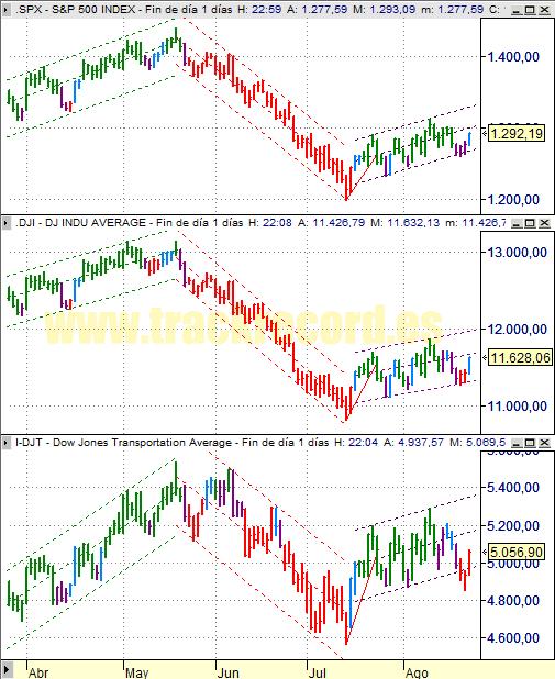 Estrategia índices USA S&P500, DJ Industriales y DJ Transportes (25 agosto 2008)