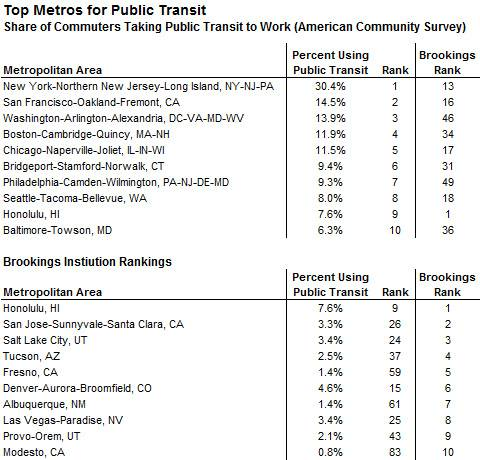 transit cities (sources: US Census & Brookings Institution)