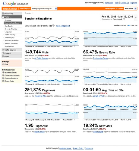 Analytics Benchmarking