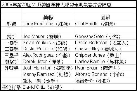 2008年MLB全明星賽先發名單