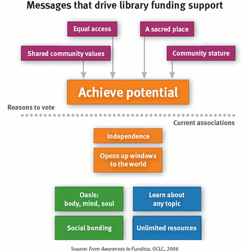 from OCLC's latest report about public library funding