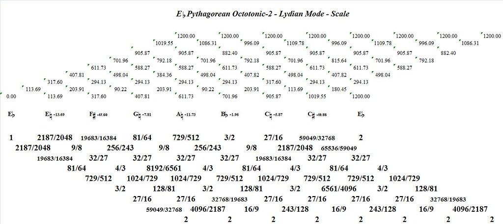 EFlatPythagoreanOctotonic-2LydianMode-interval-analysis