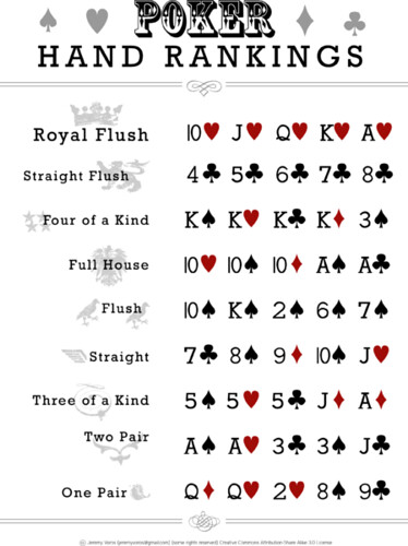 Poker Hand Rankings by Blaine Rumsey, on Flickr