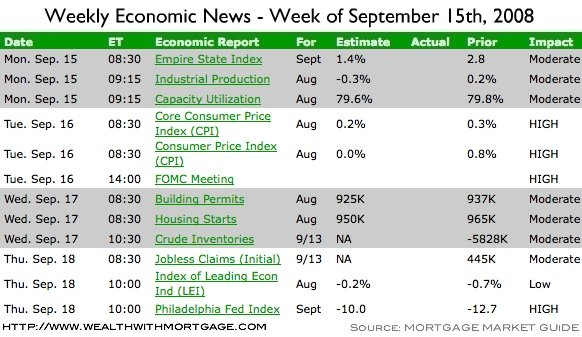 Weekly Economic Calendar for Week of September 15th