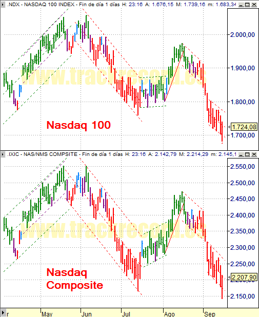 Estrategia índices USA Nasdaq 100 y Nasdaq Composite (16 septiembre 2008)