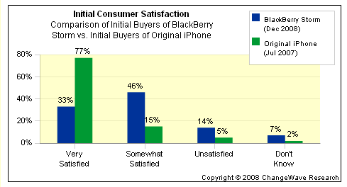 changewave satisfaction data