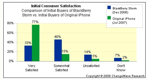 changewave satisfaction data