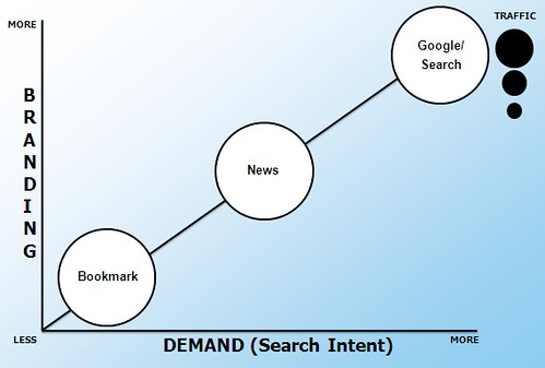 Social Bookmarking Sites & Search