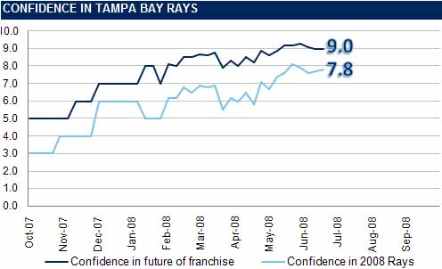 [RI CONFIDENCE GRAPH] The Rays Index Confidence Graph: Week 13
