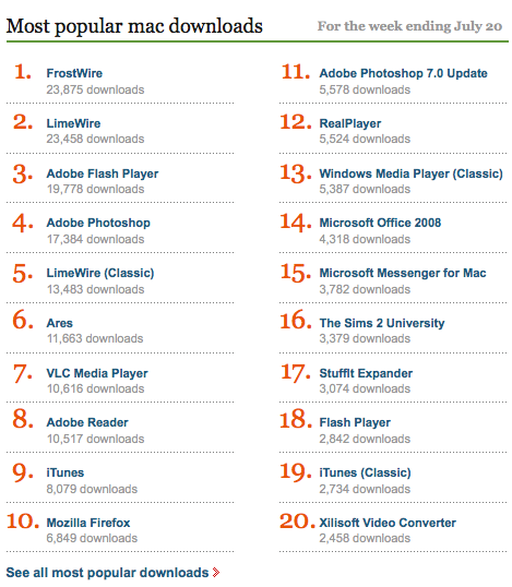 FrostWire is the #1 mac download on download.com