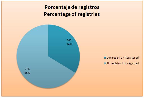 """Registros de """"Avifauna de México""""."""