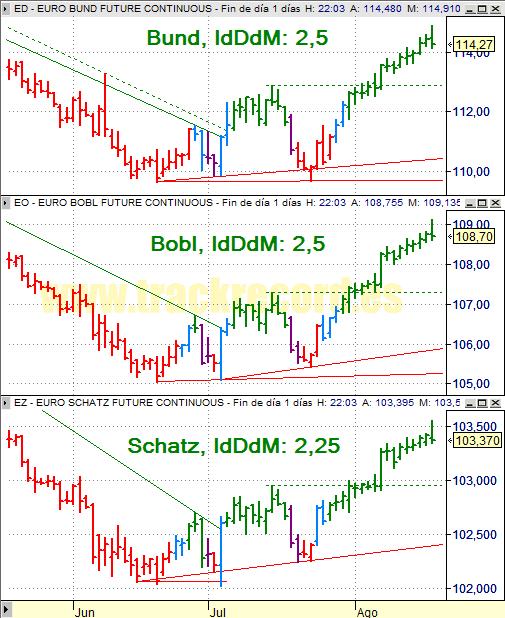 Estrategia Eurex 20 agosto 2008, bonos Bund, Bobl y Schatz