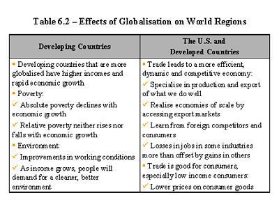 the characteristics benefits and disadvantages of globalization What is globalization four possible answers simon reich working paper #261 – december 1998 simon reich holds appointments.