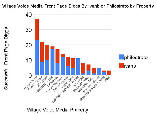 Village Voice Media Front Page Diggs By Ivanb or Philostrato by Property