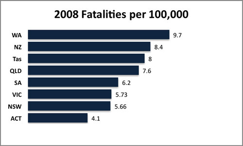 comparitive fatality stats - NZ/ Australia