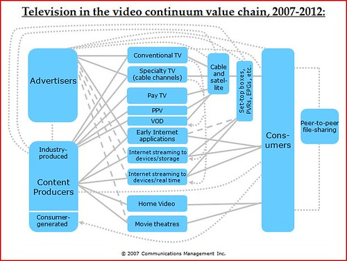TV value chain 2007