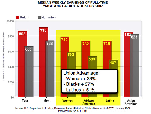 Union vs. Non-Union Compensation Advantage