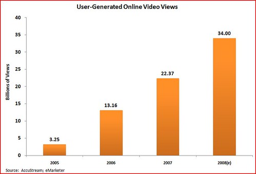 user generated online video