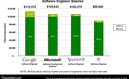 glassdoor-softwar-engineer-salaris-large