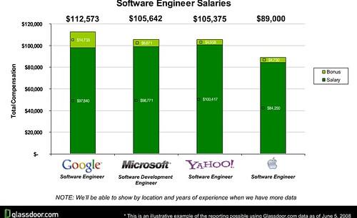 glassdoor-softwar-engineer-salaris-large